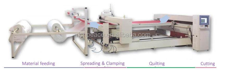 Richpeace Computerized Automatic Mattress Quilting Machine (Continuous Feeding)