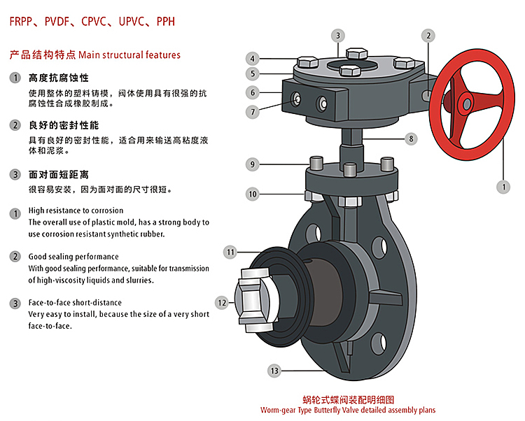 frpp pvc industrial  hand wheel worm gear actuator wafer butterfly valve