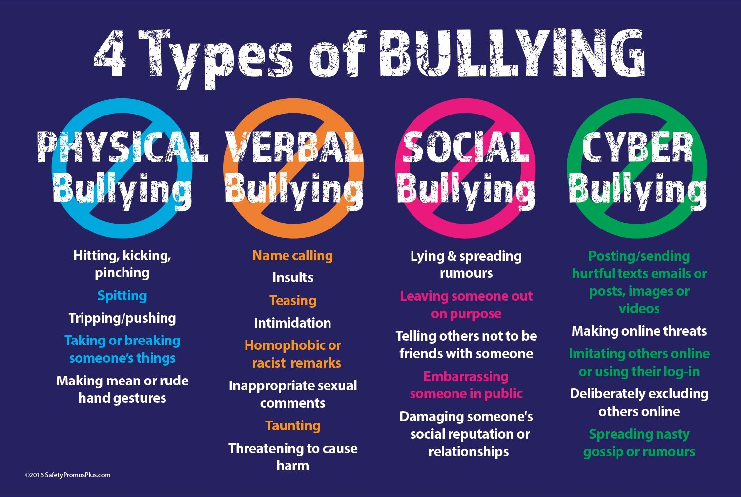 the issue of bullying in our society Bullying can contribute to students feeling socially isolated, worthless or depressed in addition, the psychological effects of bullying can last well into adulthood and increase a person's chance of experiencing things like anxiety disorders.