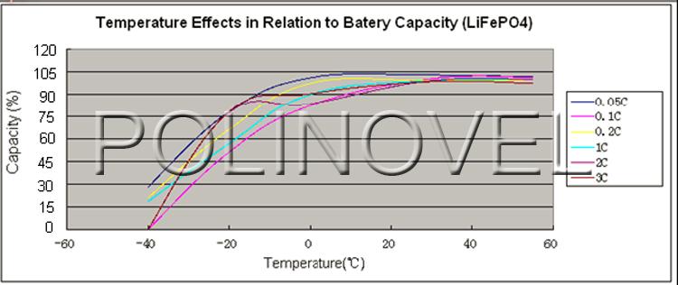 Polinovel GC 48 v 100ah Lifepo4 Lithium-Ionen Auto Gabelstapler Golf Warenkorb Batterie