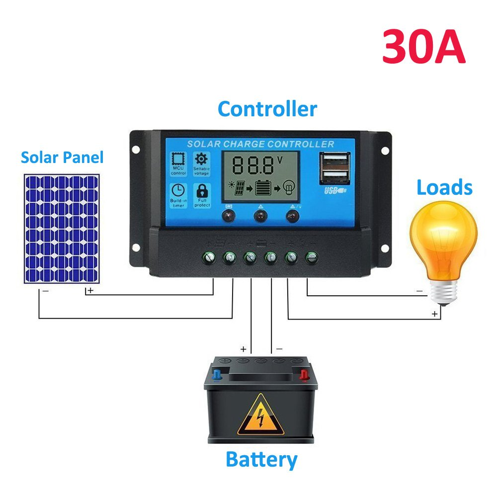 NAMEO 10A/20A/30A LCD Dual USB Port Intelligent Solar Charge Regulator Controller 12V/24V Output 5V Mobile Charger (30A)