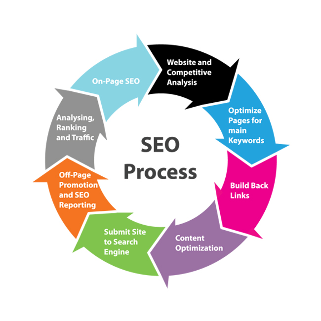 analysis, marketing traffic competitive mix and