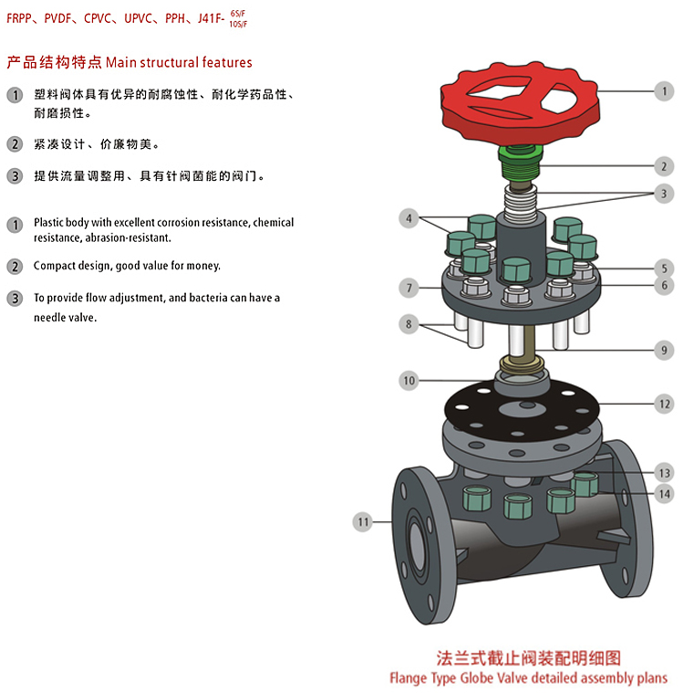 frpp full bore plug disc/swivel type dis flange type globe valve