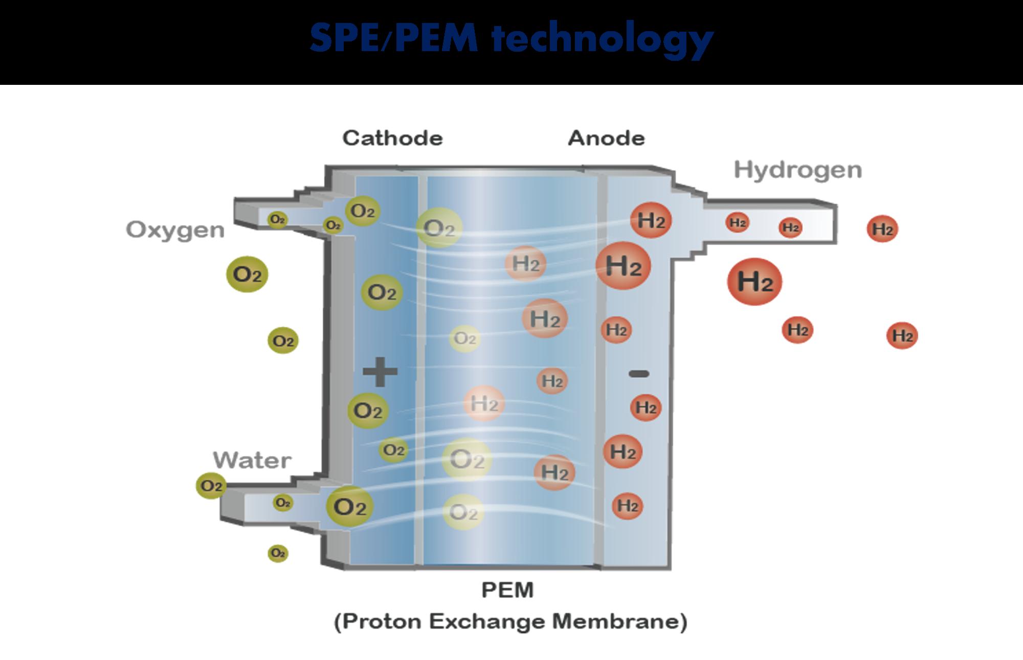Waterstof generator waterstof water multifunctionele h2 waterstof inademing machine