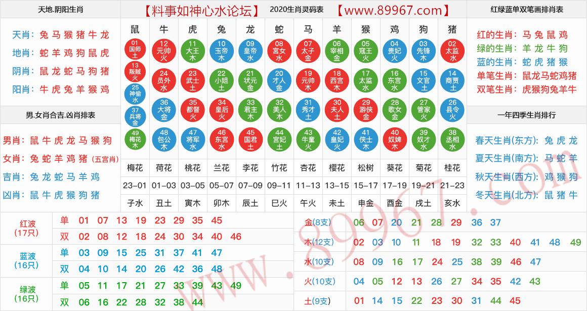 2020生肖灵码表图