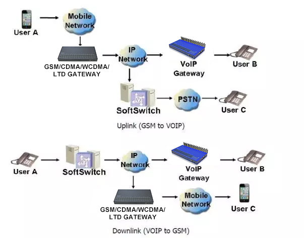 4G LTE SK 32 Ports Asterisk SIP Trunk Voip Gateway Goip SK32-32 Sim Box